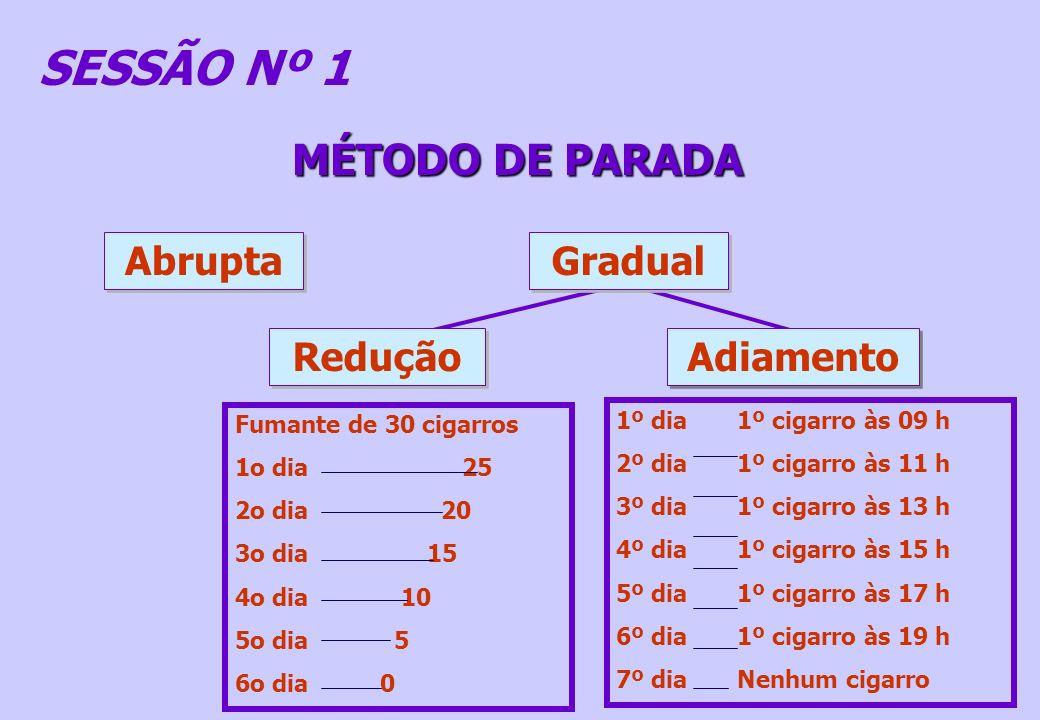 MÉTODO DE PARADA SESSÃO Nº 1 Abrupta Gradual Adiamento Redução 1º dia 1º cigarro às 09 h 2º dia 1º cigarro às 11 h 3º dia 1º cigarro às 13 h 4º dia 1º