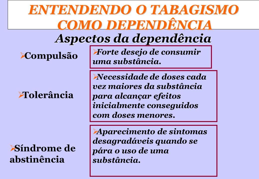 ENTENDENDO O TABAGISMO COMO DEPENDÊNCIA Aspectos da dependência Compulsão Forte desejo de consumir uma substância. Necessidade de doses cada vez maior