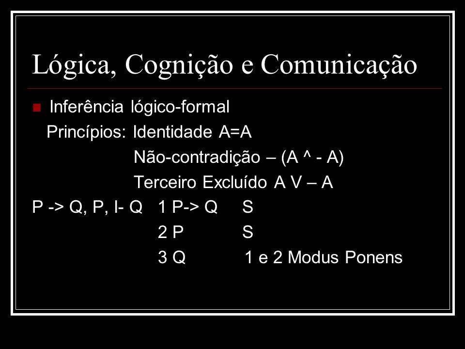 Lógica, Cognição e Comunicação Inferência lógico-formal Princípios: Identidade A=A Não-contradição – (A ^ - A) Terceiro Excluído A V – A P -> Q, P, I-