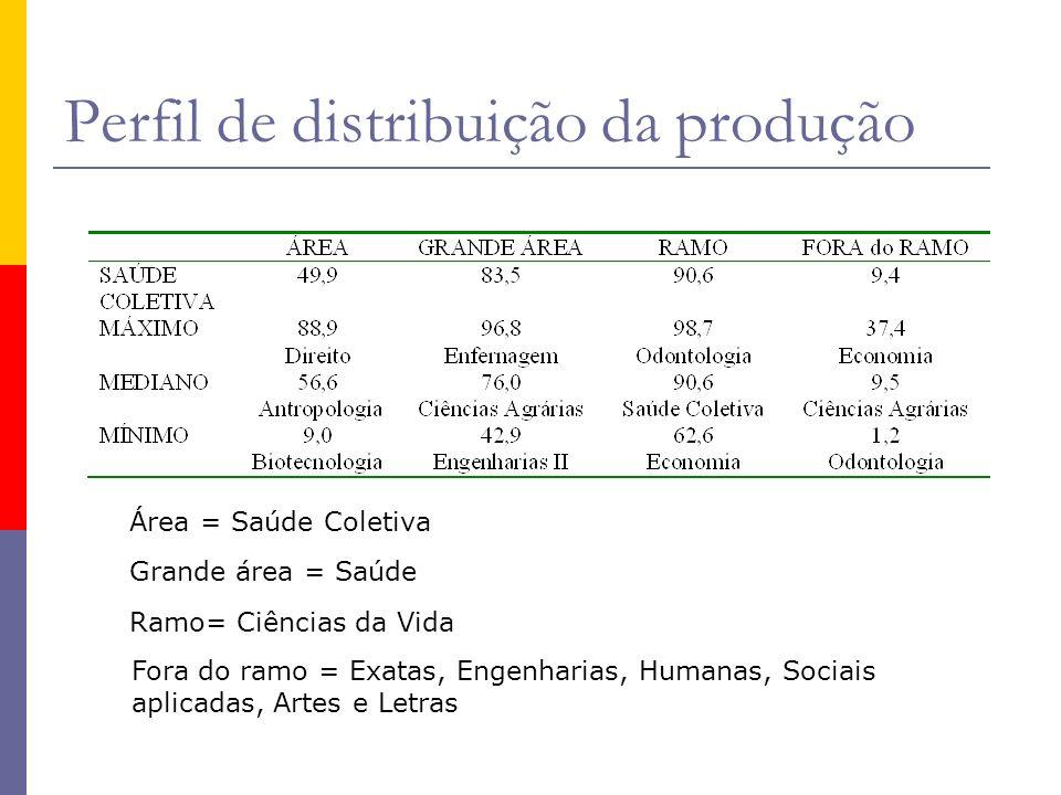 Perfil de distribuição da produção Área = Saúde Coletiva Grande área = Saúde Ramo= Ciências da Vida Fora do ramo = Exatas, Engenharias, Humanas, Sociais aplicadas, Artes e Letras