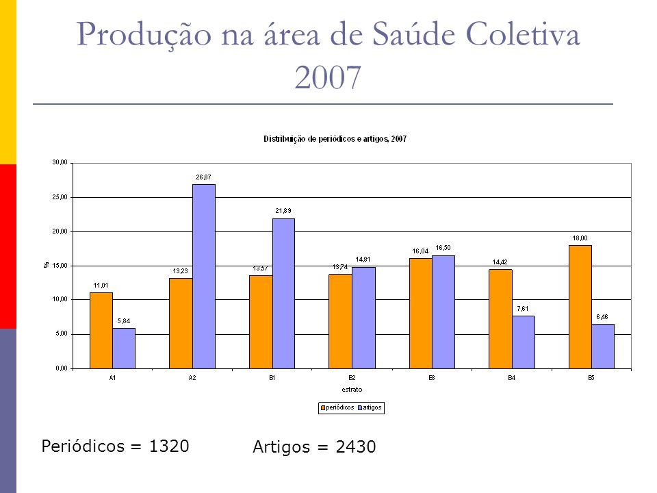Produção na área de Saúde Coletiva 2007 Periódicos = 1320 Artigos = 2430