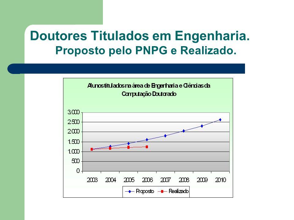 Doutores Titulados em Engenharia. Proposto pelo PNPG e Realizado.