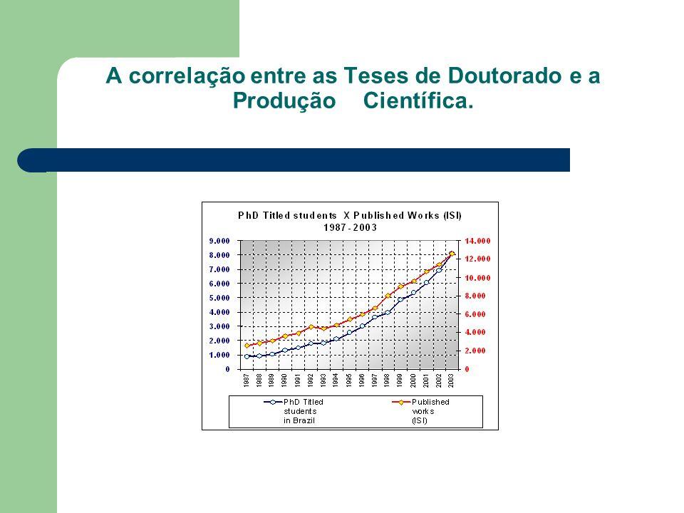 A correlação entre as Teses de Doutorado e a Produção Científica.