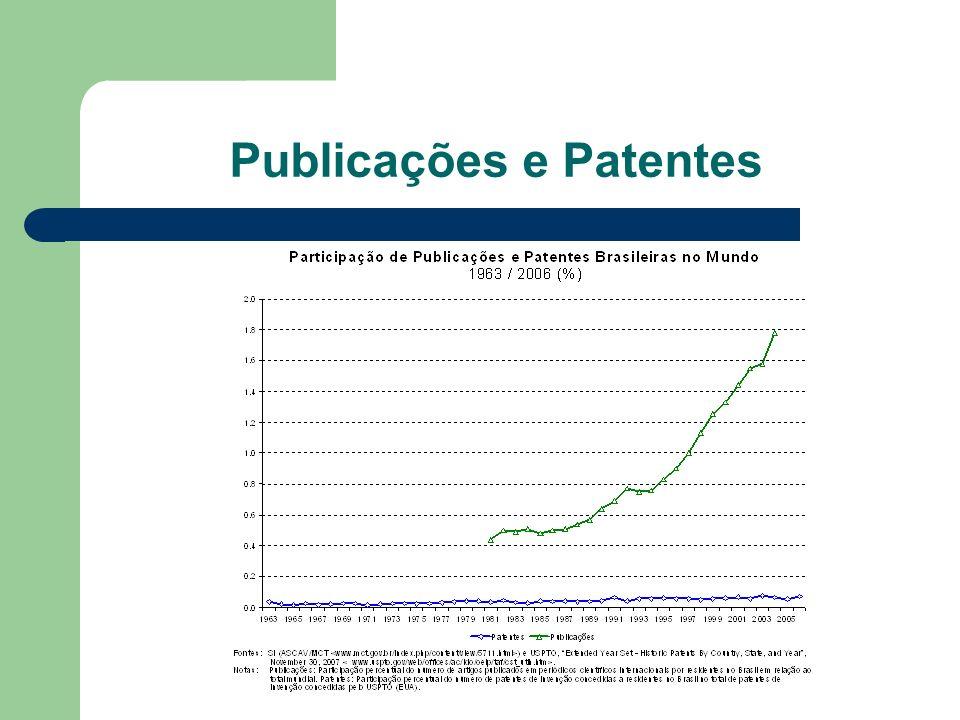 Publicações e Patentes