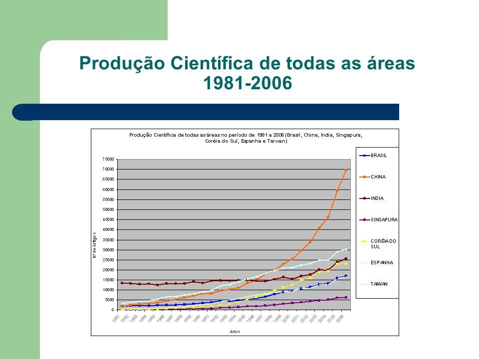 Produção Científica de todas as áreas 1981-2006
