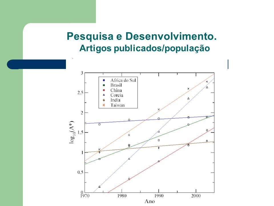 Pesquisa e Desenvolvimento. Artigos publicados/população