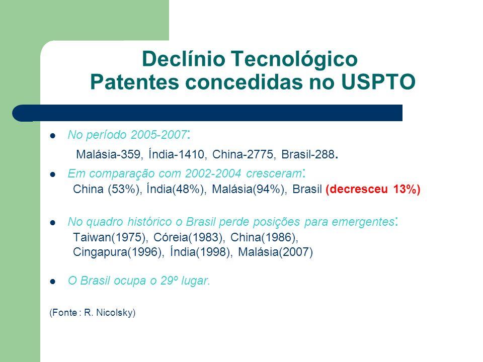 Declínio Tecnológico Patentes concedidas no USPTO No período 2005-2007 : Malásia-359, Índia-1410, China-2775, Brasil-288.