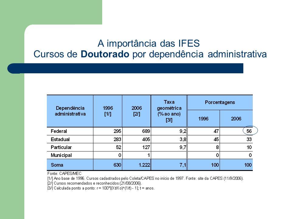 A importância das IFES Cursos de Doutorado por dependência administrativa