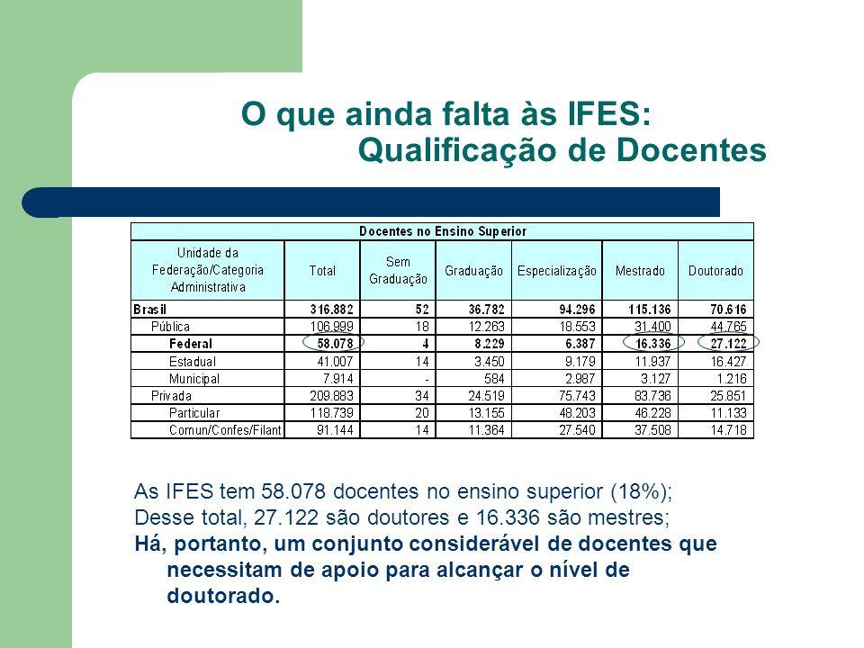 O que ainda falta às IFES: Qualificação de Docentes As IFES tem 58.078 docentes no ensino superior (18%); Desse total, 27.122 são doutores e 16.336 são mestres; Há, portanto, um conjunto considerável de docentes que necessitam de apoio para alcançar o nível de doutorado.