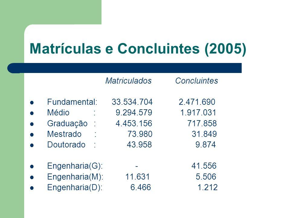 Matrículas e Concluintes (2005) Matriculados Concluintes Fundamental: 33.534.704 2.471.690 Médio : 9.294.579 1.917.031 Graduação : 4.453.156 717.858 Mestrado : 73.980 31.849 Doutorado : 43.958 9.874 Engenharia(G): - 41.556 Engenharia(M): 11.631 5.506 Engenharia(D): 6.466 1.212