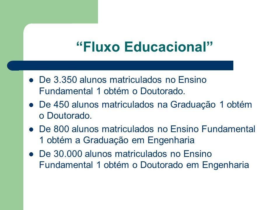 Fluxo Educacional De 3.350 alunos matriculados no Ensino Fundamental 1 obtém o Doutorado.