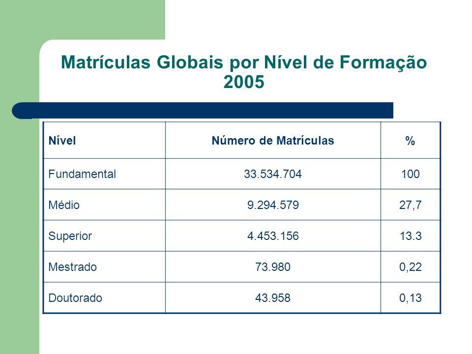 Matrículas Globais por Nível de Formação 2005 NívelNúmero de Matrículas% Fundamental33.534.704100 Médio9.294.57927,7 Superior4.453.15613.3 Mestrado73.9800,22 Doutorado43.9580,13