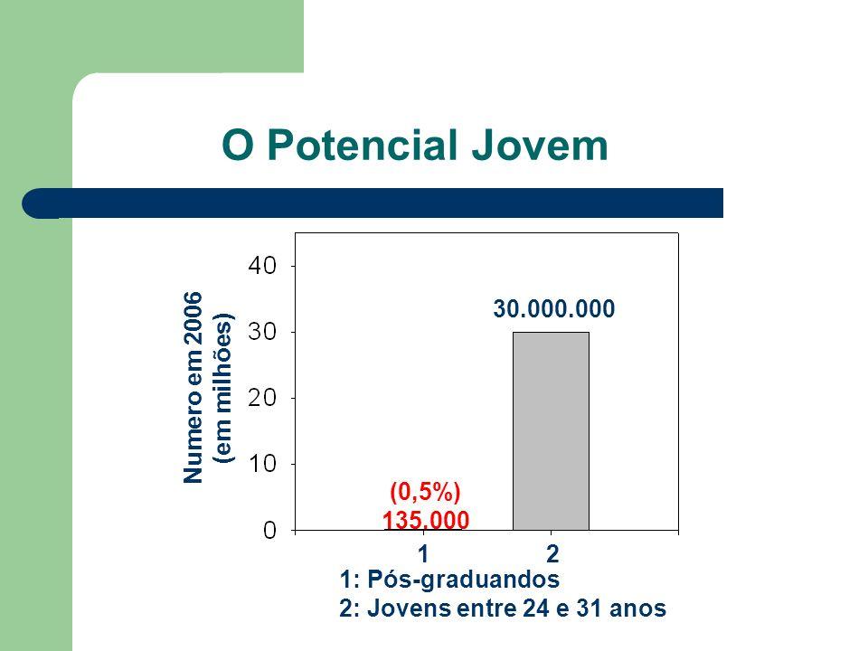 O Potencial Jovem Numero em 2006 (em milhões) 1: Pós-graduandos 2: Jovens entre 24 e 31 anos 12 (0,5%) 135.000 30.000.000