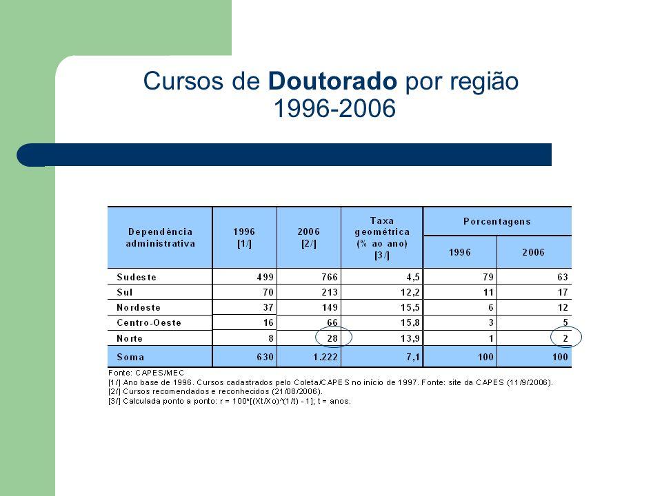Cursos de Doutorado por região 1996-2006