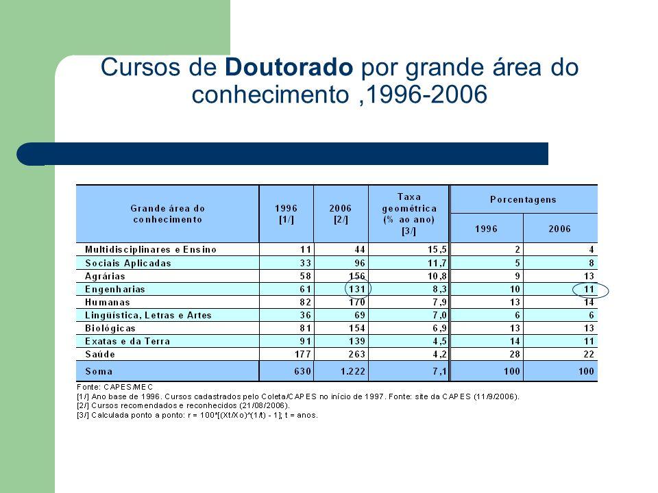 Cursos de Doutorado por grande área do conhecimento,1996-2006
