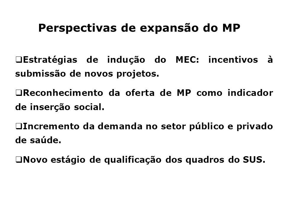 Perspectivas de expansão do MP Estratégias de indução do MEC: incentivos à submissão de novos projetos. Reconhecimento da oferta de MP como indicador