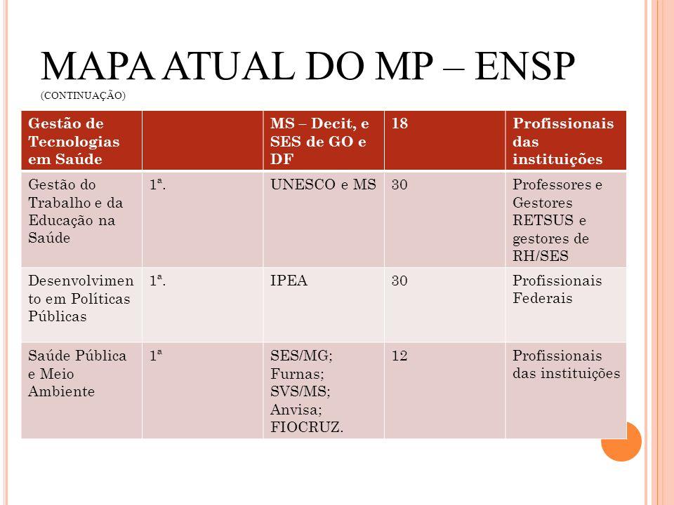 MAPA ATUAL DO MP – ENSP (CONTINUAÇÃO) Gestão de Tecnologias em Saúde MS – Decit, e SES de GO e DF 18Profissionais das instituições Gestão do Trabalho