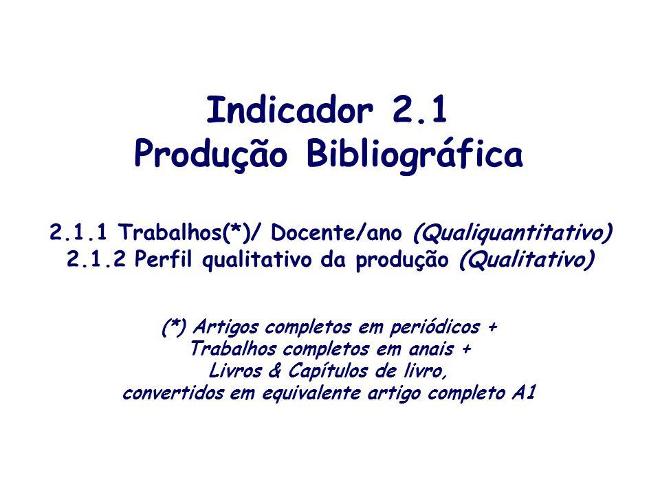 Indicador 2.1 Produção Bibliográfica 2.1.1 Trabalhos(*)/ Docente/ano (Qualiquantitativo) 2.1.2 Perfil qualitativo da produção (Qualitativo) (*) Artigo
