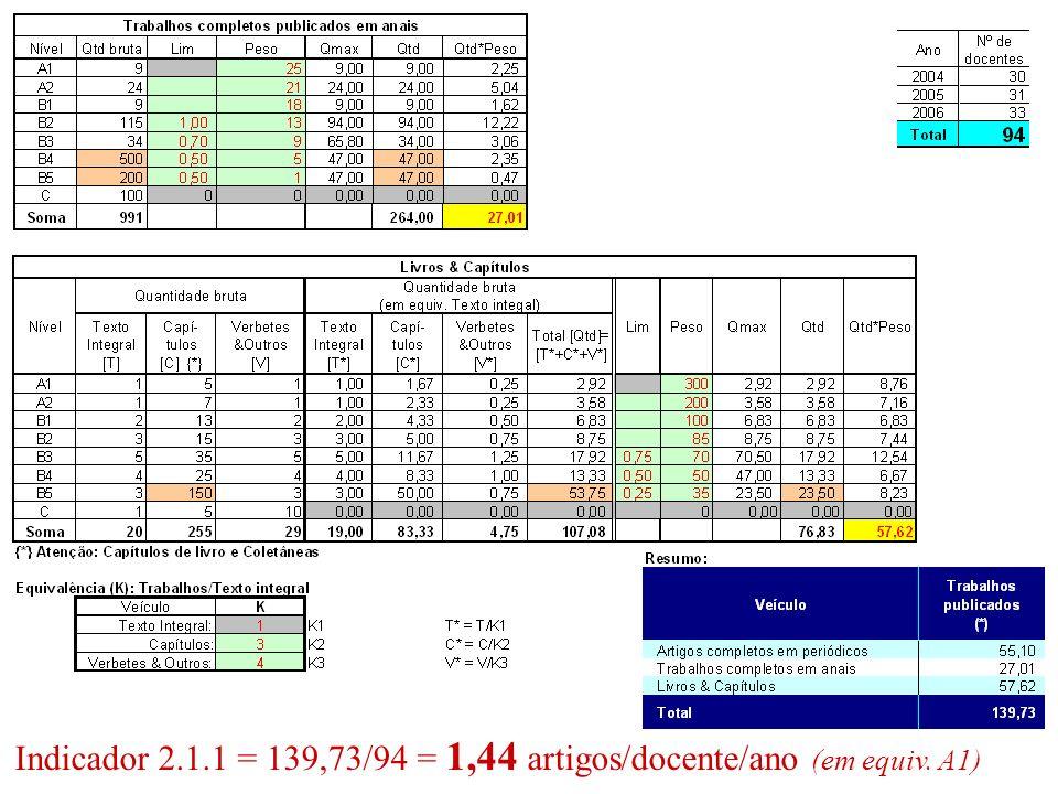 Indicador 2.1.1 = 139,73/94 = 1,44 artigos/docente/ano (em equiv. A1)