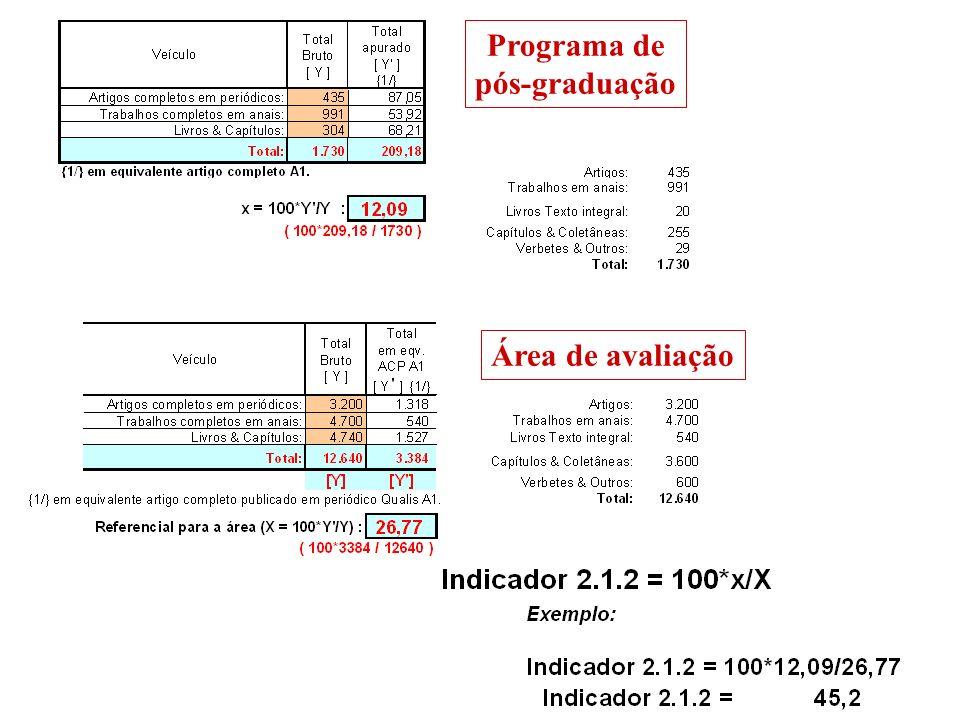Programa de pós-graduação Área de avaliação