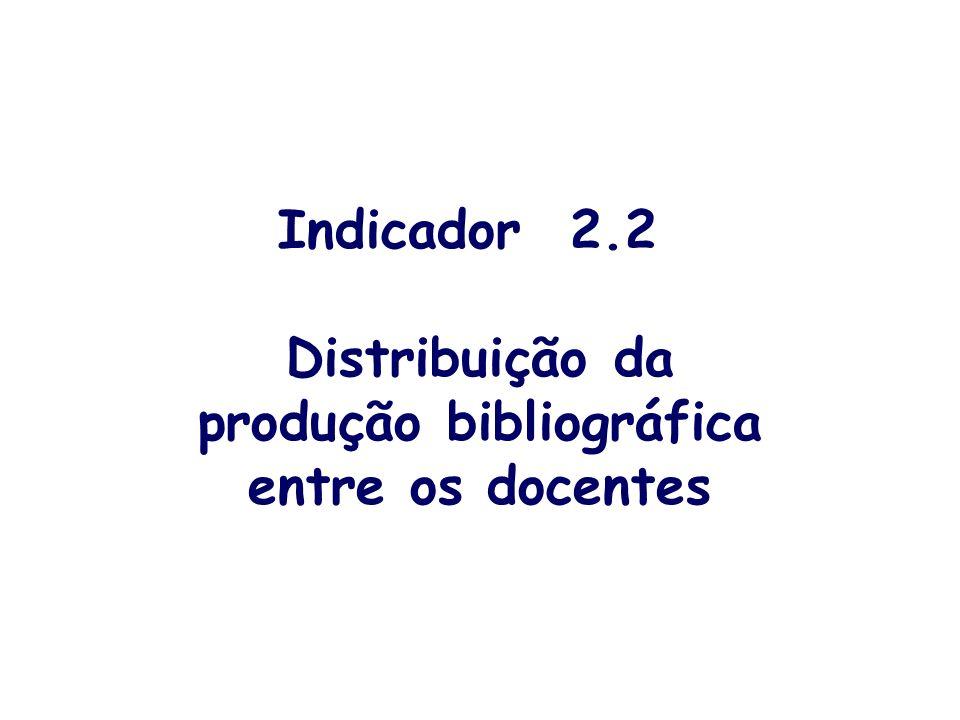 Indicador 2.2 Distribuição da produção bibliográfica entre os docentes