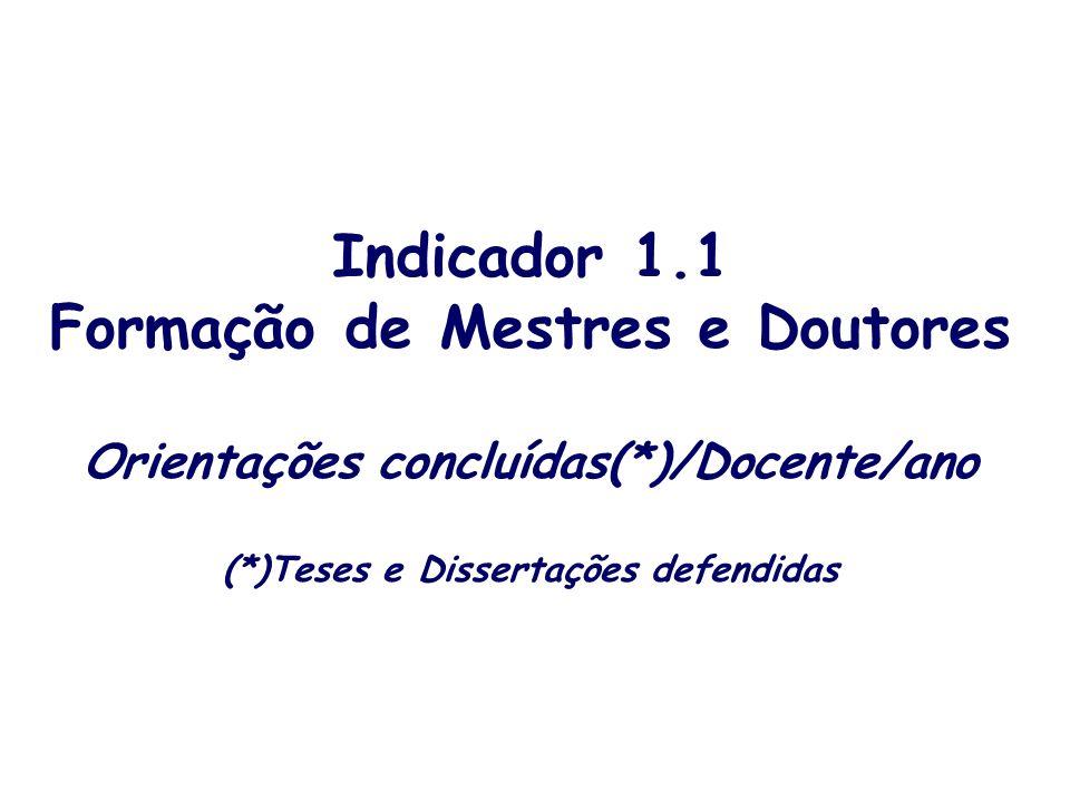 Indicador 1.1 Formação de Mestres e Doutores Orientações concluídas(*)/Docente/ano (*)Teses e Dissertações defendidas