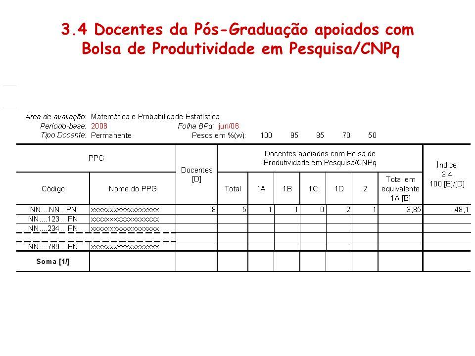 3.4 Docentes da Pós-Graduação apoiados com Bolsa de Produtividade em Pesquisa/CNPq