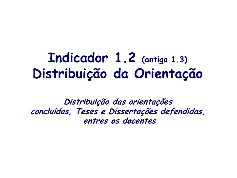 Indicador 1.2 (antigo 1.3) Distribuição da Orientação Distribuição das orientações concluídas, Teses e Dissertações defendidas, entres os docentes