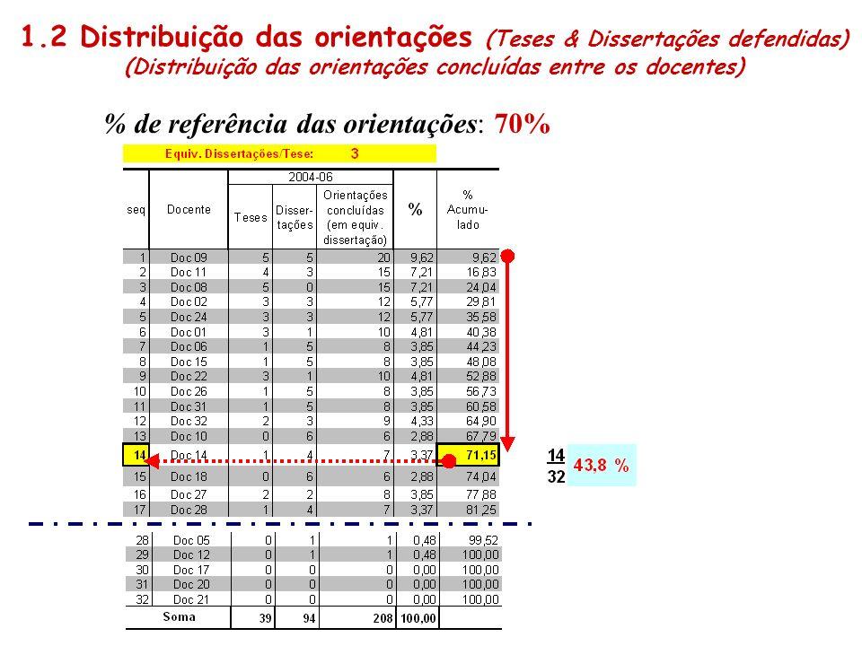 % de referência das orientações: 70% 1.2 Distribuição das orientações (Teses & Dissertações defendidas) (Distribuição das orientações concluídas entre
