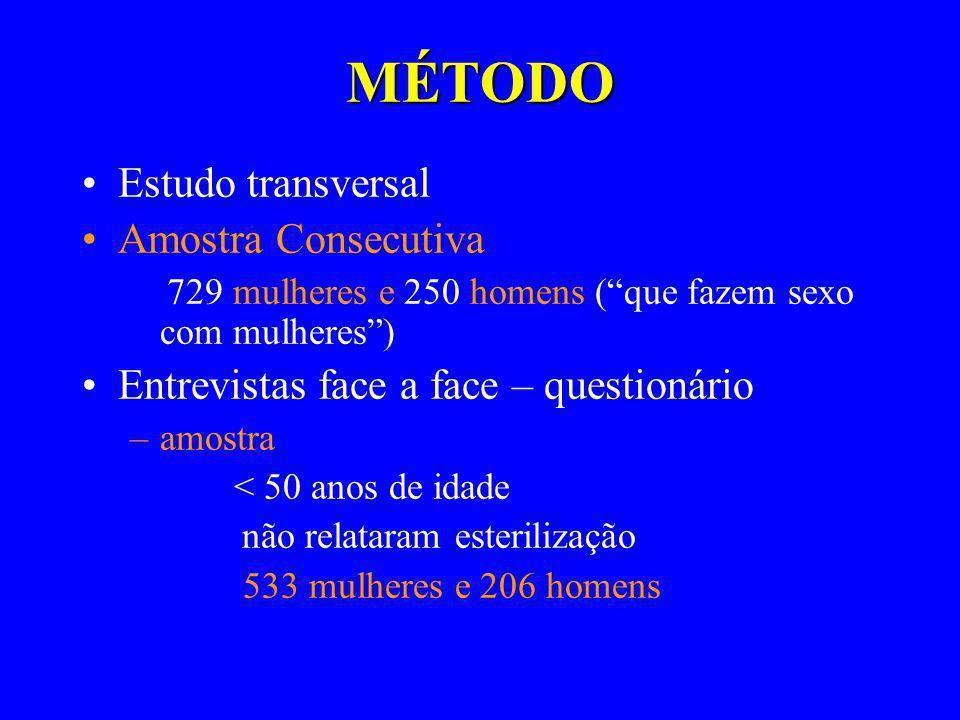 MÉTODO Estudo transversal Amostra Consecutiva 729 mulheres e 250 homens (que fazem sexo com mulheres) Entrevistas face a face – questionário –amostra