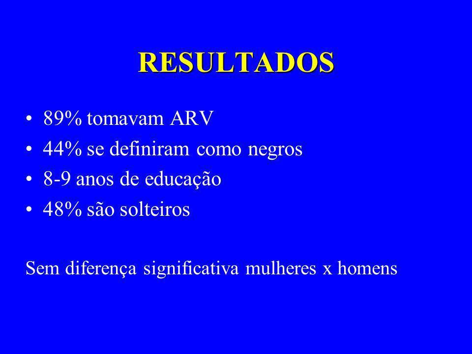 RESULTADOS 89% tomavam ARV 44% se definiram como negros 8-9 anos de educação 48% são solteiros Sem diferença significativa mulheres x homens