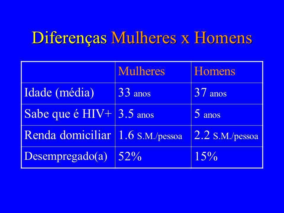 Diferenças Mulheres x Homens MulheresHomens Idade (média)33 anos 37 anos Sabe que é HIV+3.5 anos 5 anos Renda domiciliar1.6 S.M./pessoa 2.2 S.M./pesso