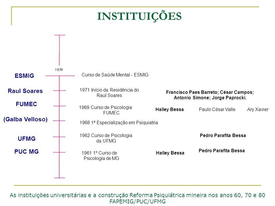 INSTITUIÇÕES As instituições universitárias e a construção Reforma Psiquiátrica mineira nos anos 60, 70 e 80 FAPEMIG/PUC/UFMG Curso de Saúde Mental -