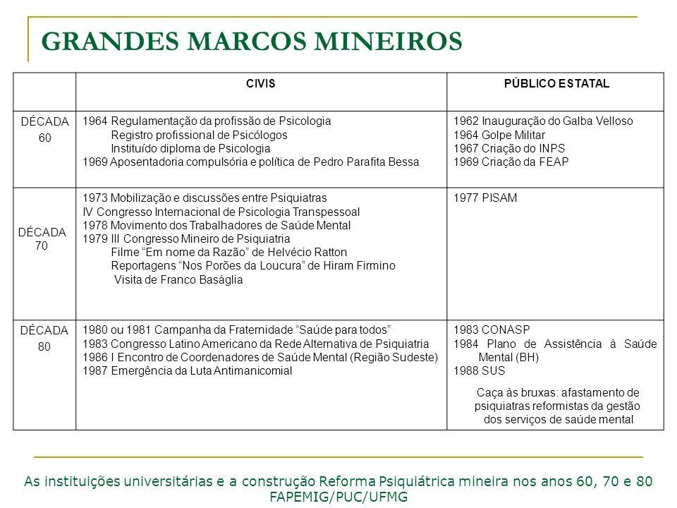 GRANDES MARCOS MINEIROS As instituições universitárias e a construção Reforma Psiquiátrica mineira nos anos 60, 70 e 80 FAPEMIG/PUC/UFMG CIVIS PÚBLICO