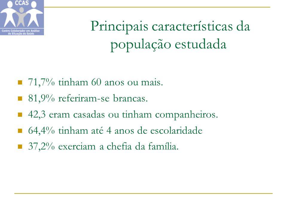 Principais características da população estudada 71,7% tinham 60 anos ou mais. 81,9% referiram-se brancas. 42,3 eram casadas ou tinham companheiros. 6