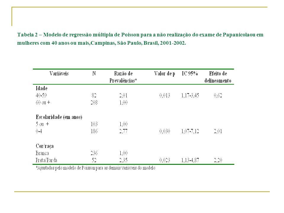 Tabela 2 – Modelo de regressão múltipla de Poisson para a não realização do exame de Papanicolaou em mulheres com 40 anos ou mais,Campinas, São Paulo,