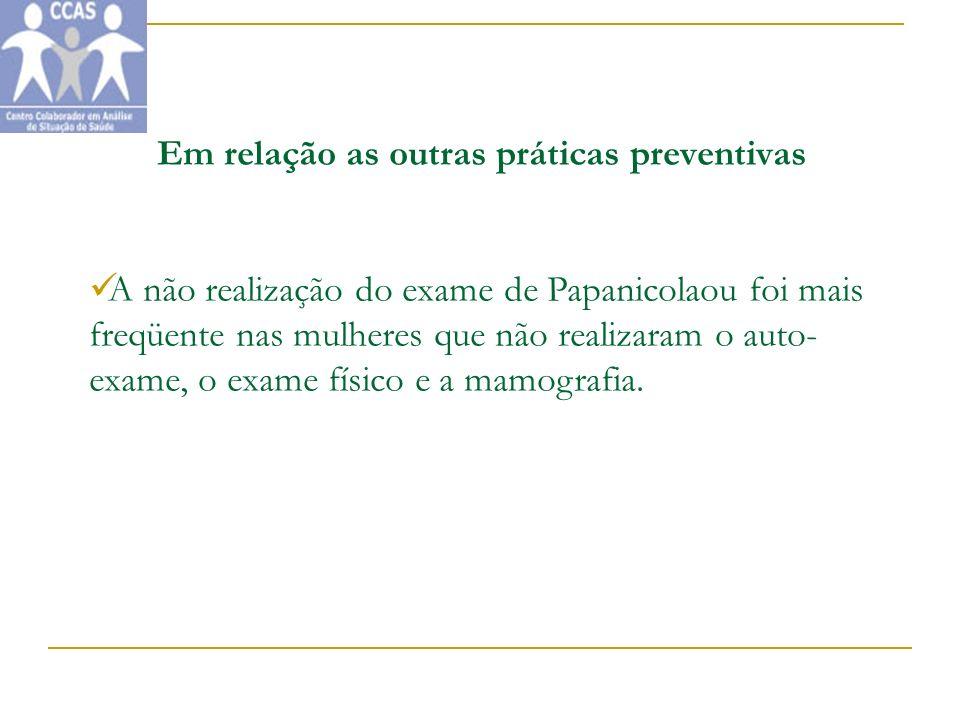 Em relação as outras práticas preventivas A não realização do exame de Papanicolaou foi mais freqüente nas mulheres que não realizaram o auto- exame,