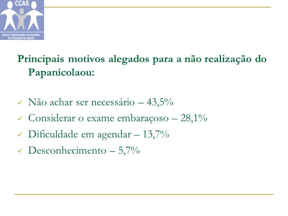 Principais motivos alegados para a não realização do Papanicolaou: Não achar ser necessário – 43,5% Considerar o exame embaraçoso – 28,1% Dificuldade