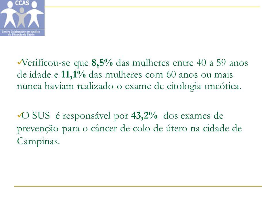 Verificou-se que 8,5% das mulheres entre 40 a 59 anos de idade e 11,1% das mulheres com 60 anos ou mais nunca haviam realizado o exame de citologia on