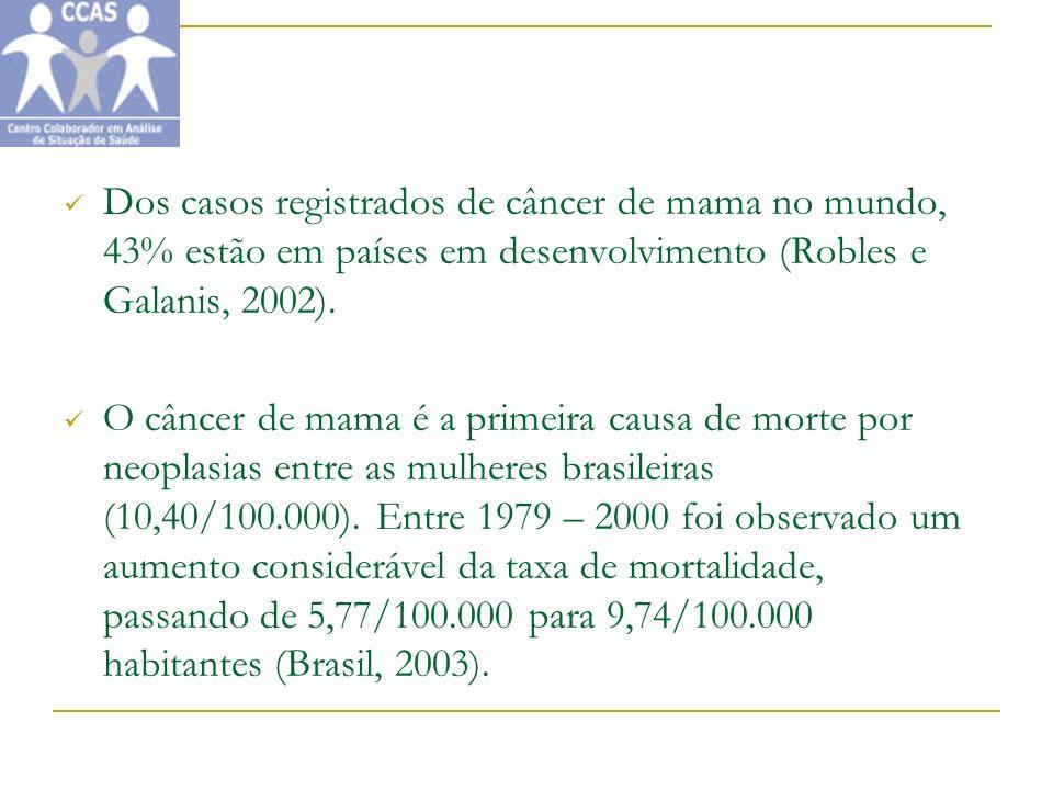 Dos casos registrados de câncer de mama no mundo, 43% estão em países em desenvolvimento (Robles e Galanis, 2002). O câncer de mama é a primeira causa