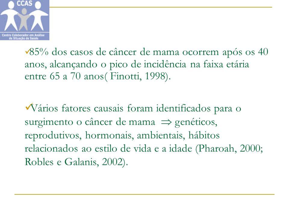 85% dos casos de câncer de mama ocorrem após os 40 anos, alcançando o pico de incidência na faixa etária entre 65 a 70 anos( Finotti, 1998). Vários fa