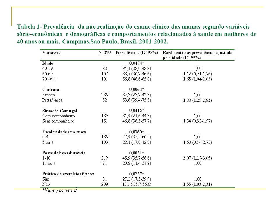 Tabela 1- Prevalência da não realização do exame clínico das mamas segundo variáveis sócio-econômicas e demográficas e comportamentos relacionados á s