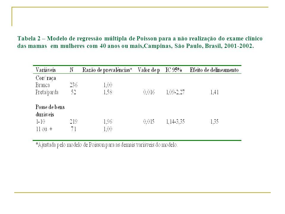 Tabela 2 – Modelo de regressão múltipla de Poisson para a não realização do exame clínico das mamas em mulheres com 40 anos ou mais,Campinas, São Paul