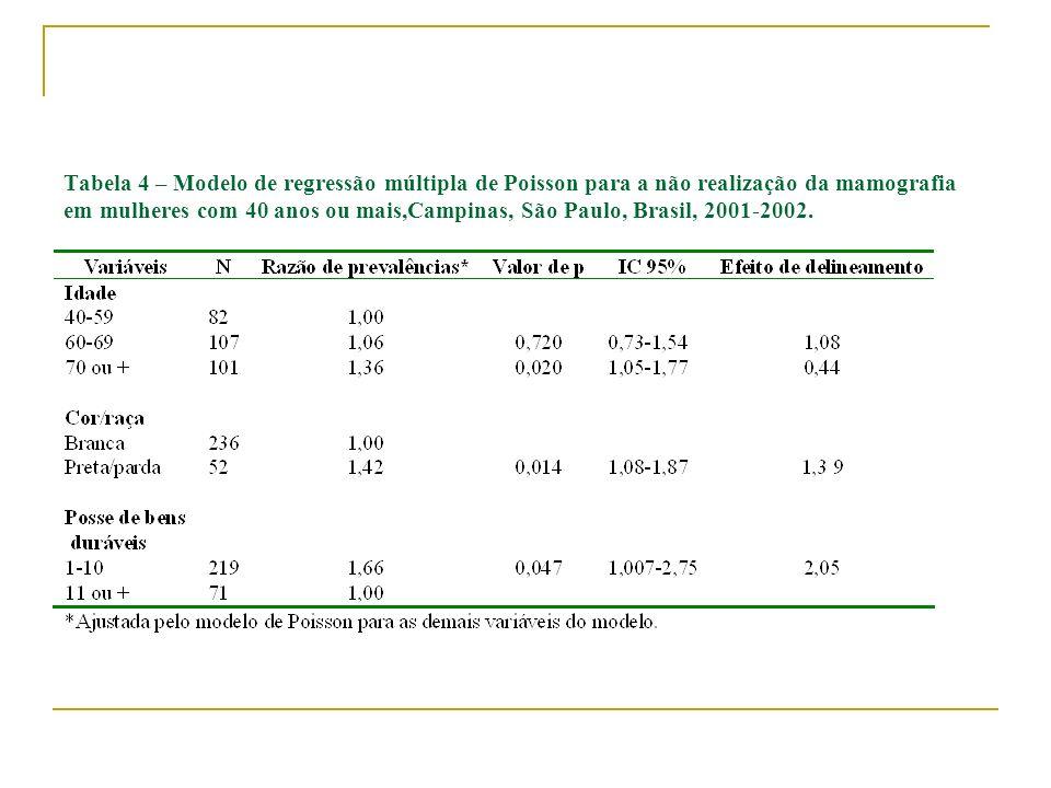 Tabela 4 – Modelo de regressão múltipla de Poisson para a não realização da mamografia em mulheres com 40 anos ou mais,Campinas, São Paulo, Brasil, 20