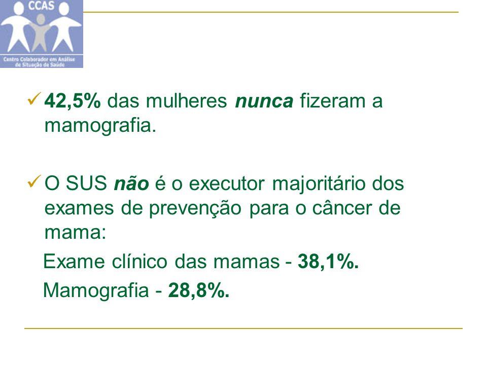 42,5% das mulheres nunca fizeram a mamografia. O SUS não é o executor majoritário dos exames de prevenção para o câncer de mama: Exame clínico das mam