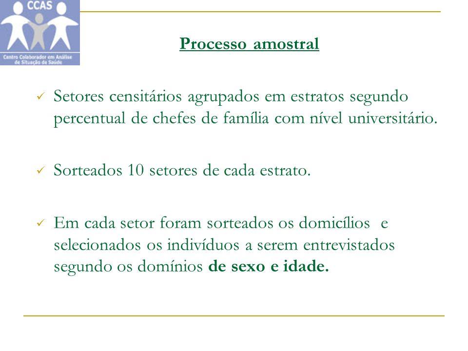 Processo amostral Setores censitários agrupados em estratos segundo percentual de chefes de família com nível universitário. Sorteados 10 setores de c