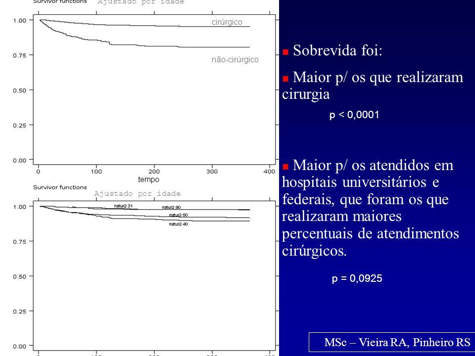 cirúrgico não-cirúrgico Ajustado por idade Sobrevida foi: Maior p/ os que realizaram cirurgia p < 0,0001 Maior p/ os atendidos em hospitais universitá