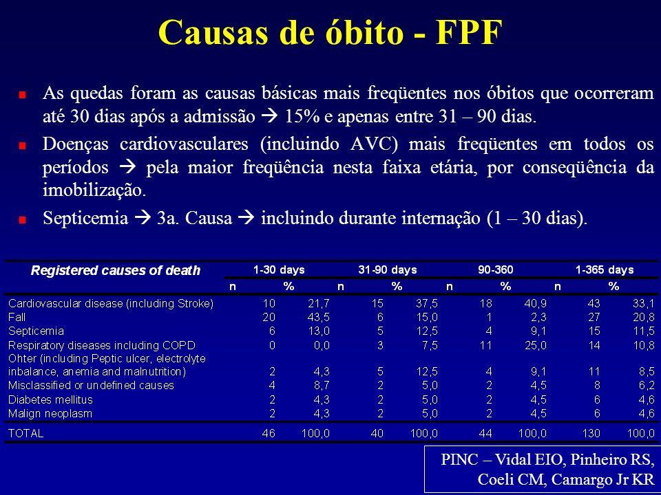 Causas de óbito - FPF As quedas foram as causas básicas mais freqüentes nos óbitos que ocorreram até 30 dias após a admissão 15% e apenas entre 31 – 9