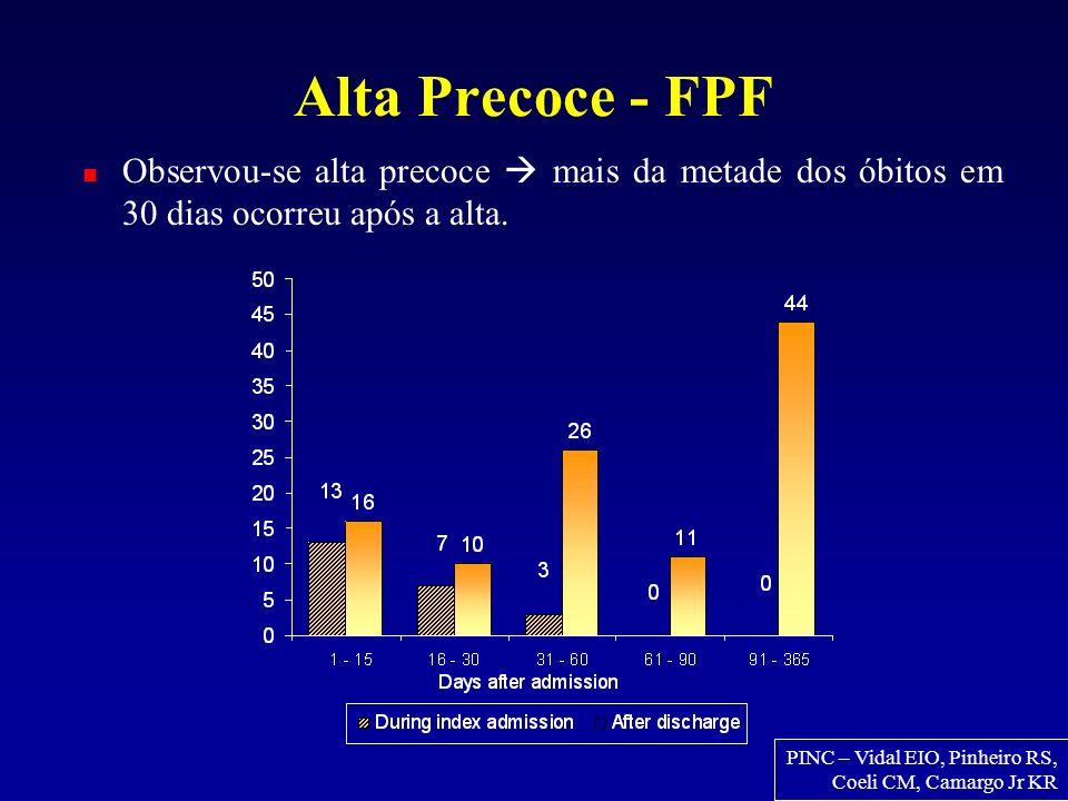 Alta Precoce - FPF Observou-se alta precoce mais da metade dos óbitos em 30 dias ocorreu após a alta. PINC – Vidal EIO, Pinheiro RS, Coeli CM, Camargo