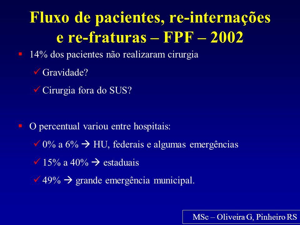 Fluxo de pacientes, re-internações e re-fraturas – FPF – 2002 14% dos pacientes não realizaram cirurgia Gravidade? Cirurgia fora do SUS? O percentual
